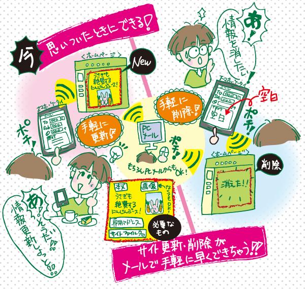 メールでホームページ更新 manga
